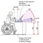 A desk-top screen and control shown in cross-section as if sliced through to see internal and external heights; also angle of the controls and screen. A lady in a fitted jacket is sitting upright in a manual wheelchair hands poised above the controls at the front of the desk.